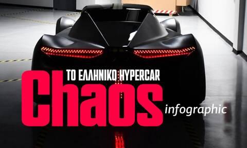 Chaos: Το ελληνικό hypercar που... κόβει την ανάσα - Δείτε το infographic του Newsbomb.gr