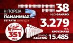 Κορονοϊός: Προβληματισμός για την ανοδική πορεία – Όλα τα δεδομένα στο Infographic του Newsbomb.gr