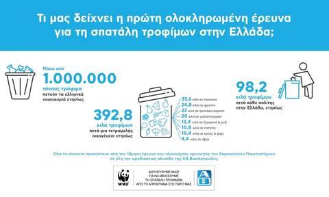 ΑΒ Βασιλόπουλος και WWF Ελλάς για ένα μέλλον χωρίς σπατάλη τροφίμων