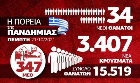 Κορονοϊός: Έντονη ανησυχία για τη Βόρεια Ελλάδα – Όλα τα δεδομένα στο Infographic του Newsbomb.gr
