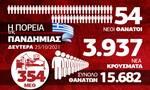 Κορονοϊός: Έκρηξη κρουσμάτων, «ζόρια» για το ΕΣΥ – Όλα τα δεδομένα στο Infographic του Newsbomb.gr