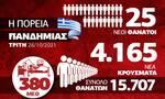 Κρούσματα σήμερα: Το ψυχολογικό «φράγμα» των 4.000 έσπασε ξανά - Το Infographic του Newsbomb.gr