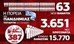 Κορονοϊός: Ανησυχία για κρούσματα και νεκρούς – Όλα τα δεδομένα στο Infographic του Newsbomb.gr